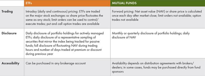 etf-vs-mutual-651