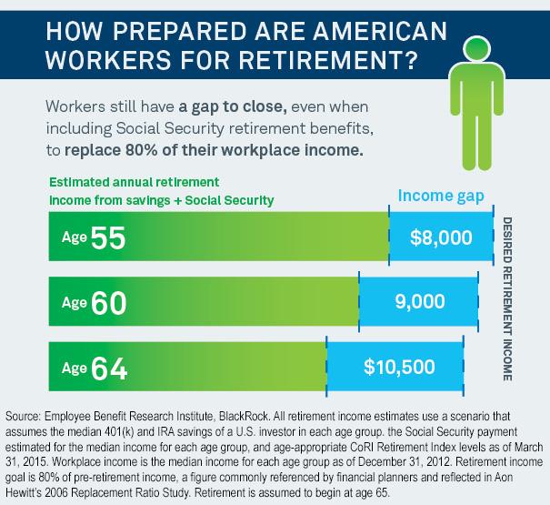 Don T Fall Into The Gap Reap Retirement Estate Advisors