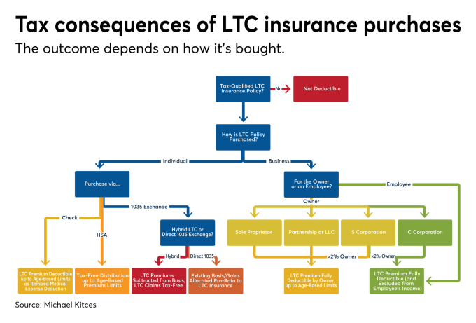 Kitces: When and how to deduct long-term care insurance ...